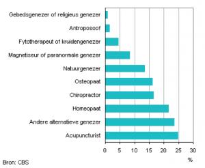 CBS Percentage dat onder behandeling is van alternatieve genezer naar type genezer, 2010/2012